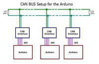 Arduino + CAN BUS
