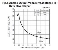 GP2D12: Voltage vs Reflection Distance