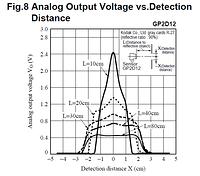 GP2D12: Voltage vs Detection Distance